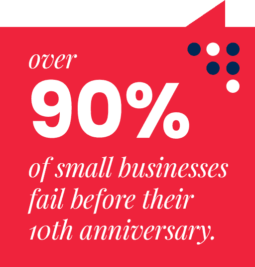 Over 90% of small businesses fail before their 10th anniversary